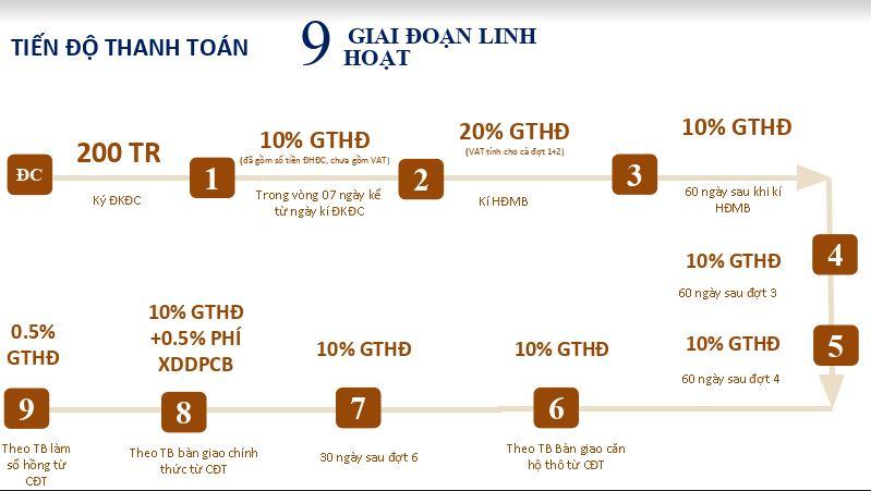 9 giai đoan thanh toán Ha Noi Garden City