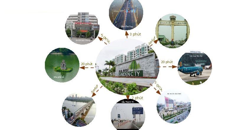 Kết nối khu vực của Ha Noi Garden City