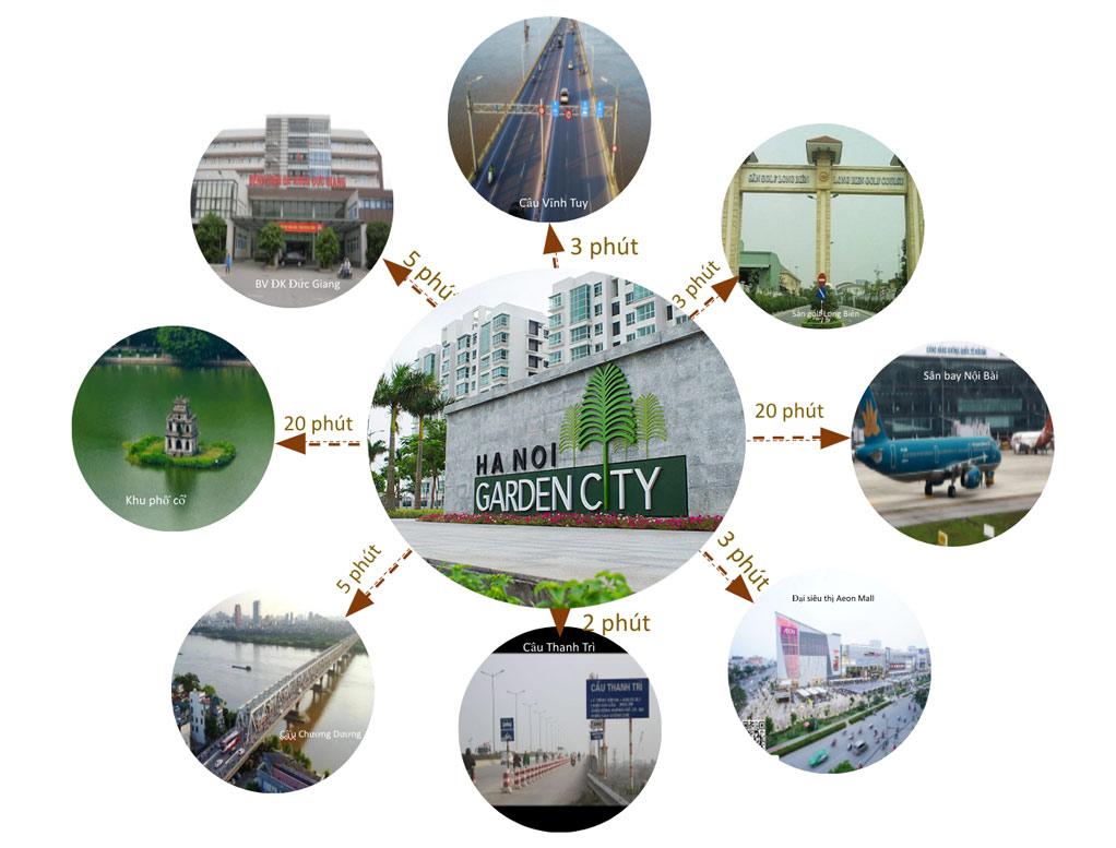Thời gian đi từ Ha Noi Garden City